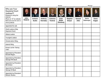 Supreme Court Justices: Political History and Personal Biography Research Chart
