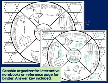 Surface Area Math Wheel:  Note-taking Format