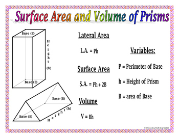 Surface Area and Volume - 3-D Figures Wall Posters and Graphic Organizer