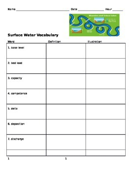 Surface Water Vocabulary