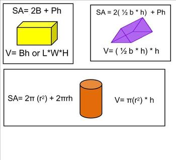 Surface Area and Volume Formulas