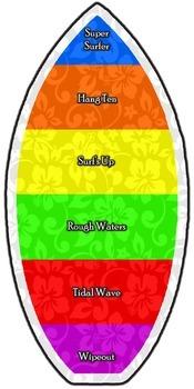 Surfboard Dicipline Chart
