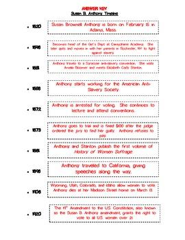 Susan B. Anthony Timeline