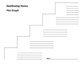 Swallowing Stones Plot Graph - Joyce McDonald