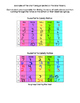 SweeTarts Hearts Valentines Ratios & Probability