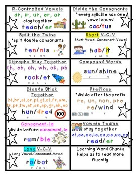 Syllable Rules and Posters RF.3
