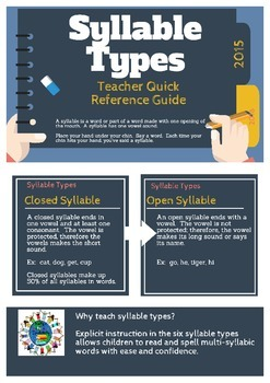 Syllable Types--Teacher Quick Reference Guide