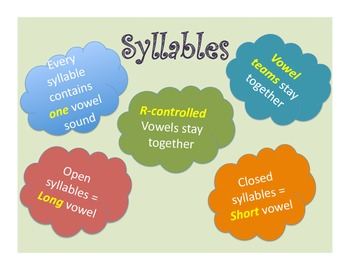 Syllables Anchor Chart
