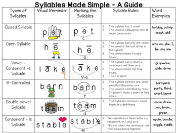 Syllables Made Simple: A Guide