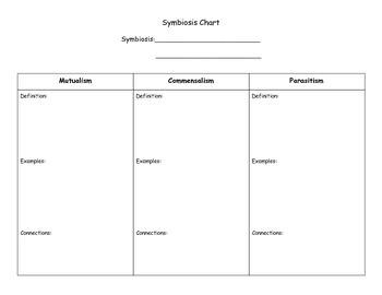 Symbiosis Chart