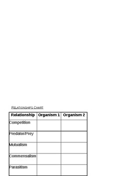 Symbiosis note sheet (goes with Power Point)