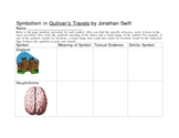 Symbolism Graphic Organizer for Studying Gulliver's Travels by Swift