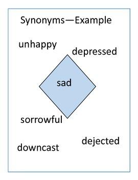 Synonym Antonym Flip Book