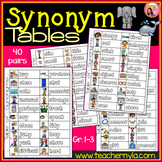 Synonym List Table