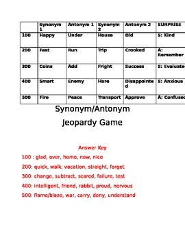 Synonym and Antonym Jeopardy game