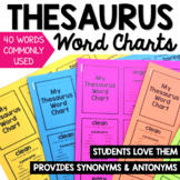 Synonym and Antonym Mini Posters and Word Chart