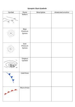 Synoptic chart symbol worksheet