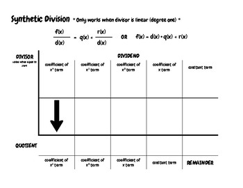 Synthetic Division Help Sheet