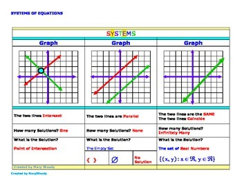 System Solutions-by Graphing-Introduction