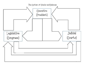 System of Checks and Balances Flow chart