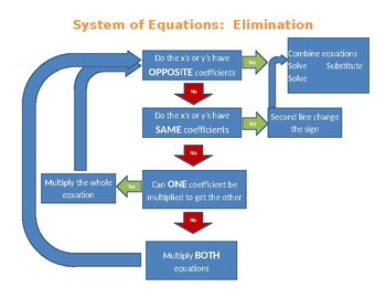 System of Equations: Elimination Flow Chart