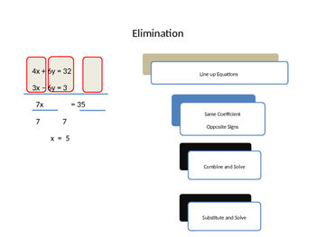 System of Equations Elimination Powerpoint