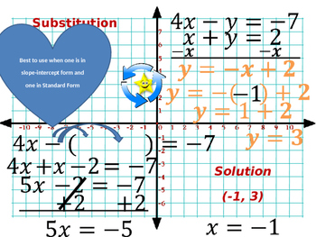 System of Equations Review Group Activity