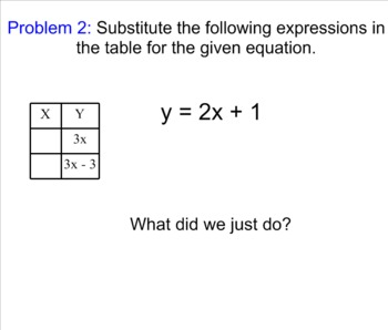 System of Equations using Substitution Smartboard Lesson