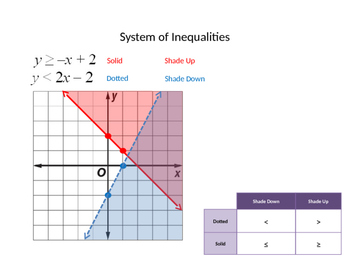 System of Inequalities Graph