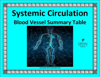 Systemic Blood Vessel Summary Table for the Circulatory System