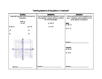 Systems of Equations 3 methods graphic organizer