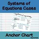 Systems of Equations Anchor Chart Poster