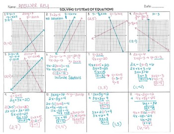 Systems of Equations Coloring Activity