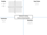 Systems of Equations Graphic Organizer (different methods of solving)