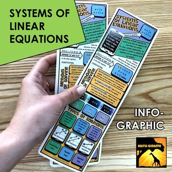 Systems of Equations Infographic
