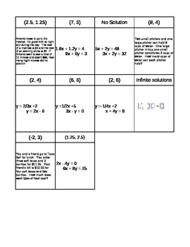 Systems of Equations Loop Activity