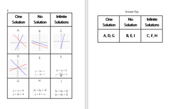 Systems of Equations Number of Solutions Card Sort