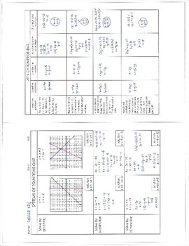 Systems of Equations Quiz & Key [graph, substitute, eliminate, word problems]