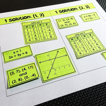 Systems of Equations Sorting Activity