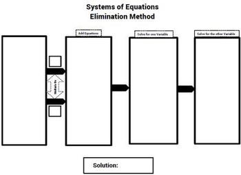 Systems of Equations by Elimination Method Graphic Organizer