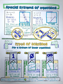 Systems of Linear Equations Doodle Notes