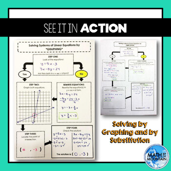 Systems of Equations *Flowchart* Graphic Organizers BUNDLE