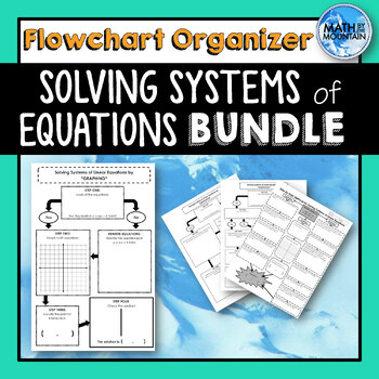 Systems of Linear Equations *Flowchart* Graphic Organizers