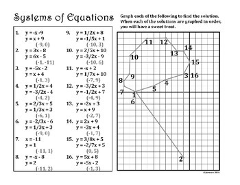 Systems of Linear Equations by Graphing