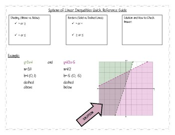 Systems of Linear Inequalities Quick Reference Guide