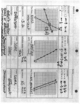 Systems of equations graphic organizer one solution no infinitely many slope y