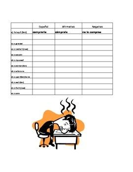 Tú Commands: Affirmative and Negative Tú Command Quiz or Practice