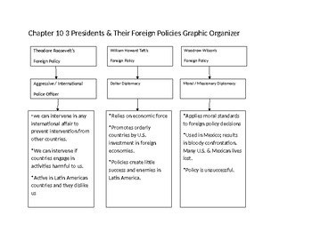 T.R., Taft, and Wilson Foreign Policies Graphic Organizer