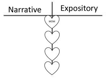 T-chart comparison of narrative vs. expository