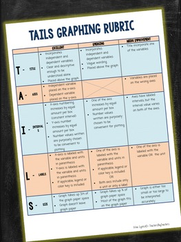 TAILS Method of Graphing Grading Rubric